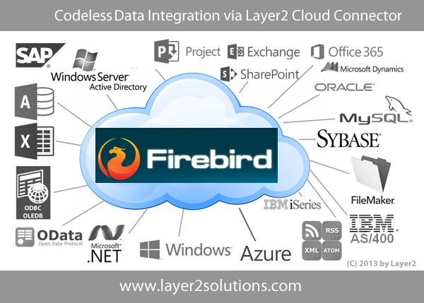 Firebird Office 365 SharePoint Dynamics Layer2 Integration
