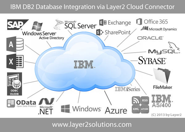 IBM-DB2-Codeless-Database-Integration-Synchronisation.png