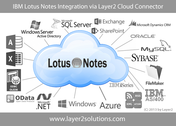 Integration of Lotus Notes via Layer2 Cloud Connector