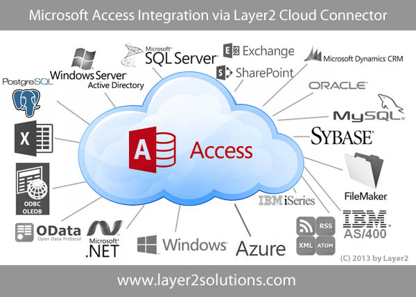 Microsoft-Access-Integration-Synchronization-Codeless.jpg