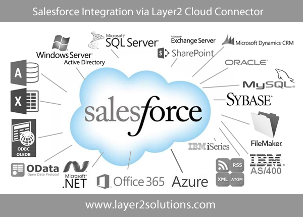 Office 365 and SharePoint INtegration with Salesforce