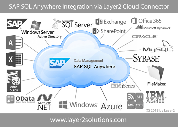 SAP-SQL-Anywhere-Data-Integration-Office-365.png