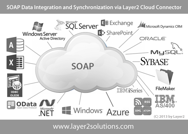 SOAP Codeless Data Integration Synchronization Layer2