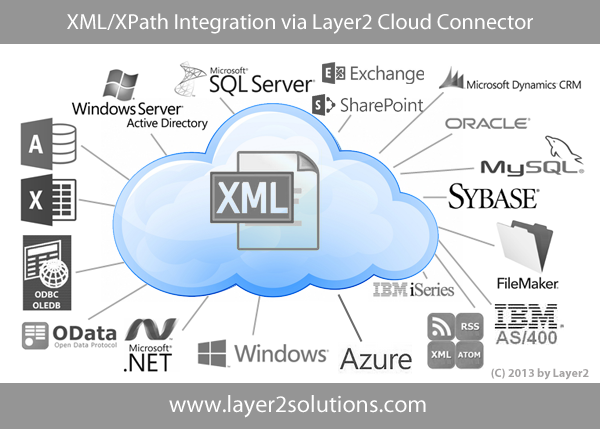 XML XPath Integration Synchronization Codeless