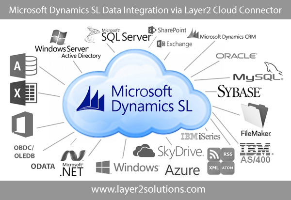 Integration of Dynamics SL and SharePoint, Office 365