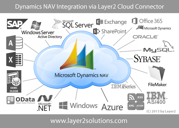 Integration of Dynamics NAV with Office 365 and SharePoint