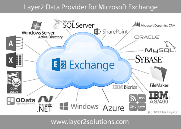 Microsoft Exchange Integration and Synchronization with SQL, ERP/CRM, SharePoint etc.